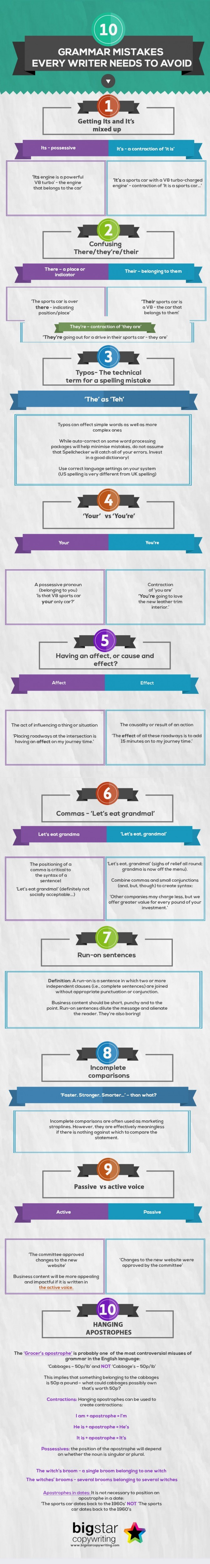 10 Grammar Mistakes Every Writer Needs To Avoid
