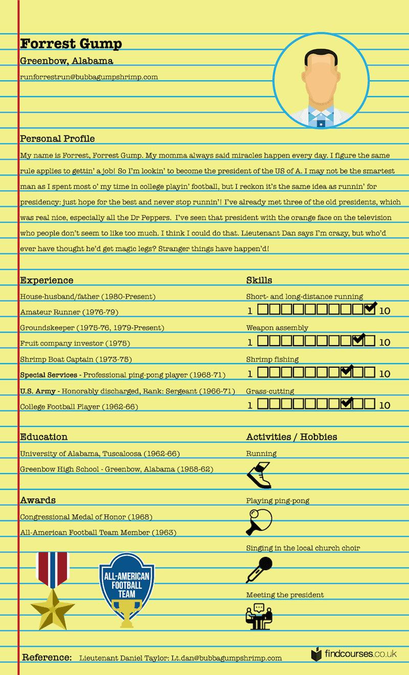 Forrest Gump - Fictional CV